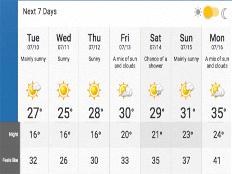Weather Update: Montreal's Heat is not Coming Low for Another Week!